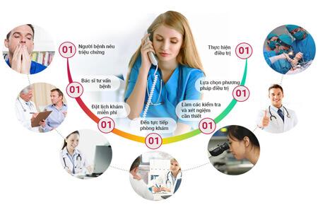 lý do khám nam khoa tại phòng khám Thái Hà